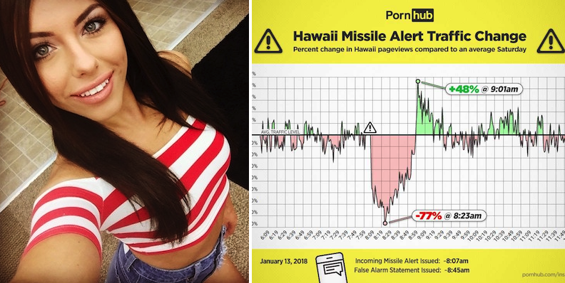 Pornhub's Data Shows Something Hilarious Happened During The False Missile Alert In Hawaii
