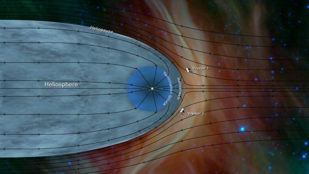 Scientists confirm discovery of mysterious 'Interstellar Space Boundary'